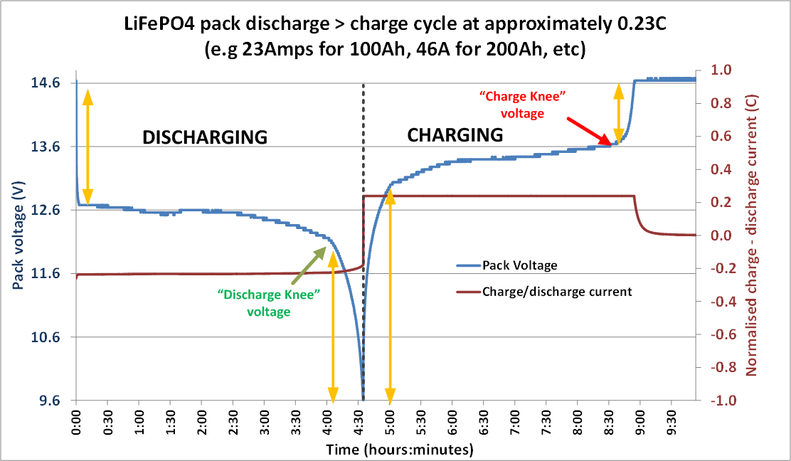 LiFePO4 discharge cycle graph