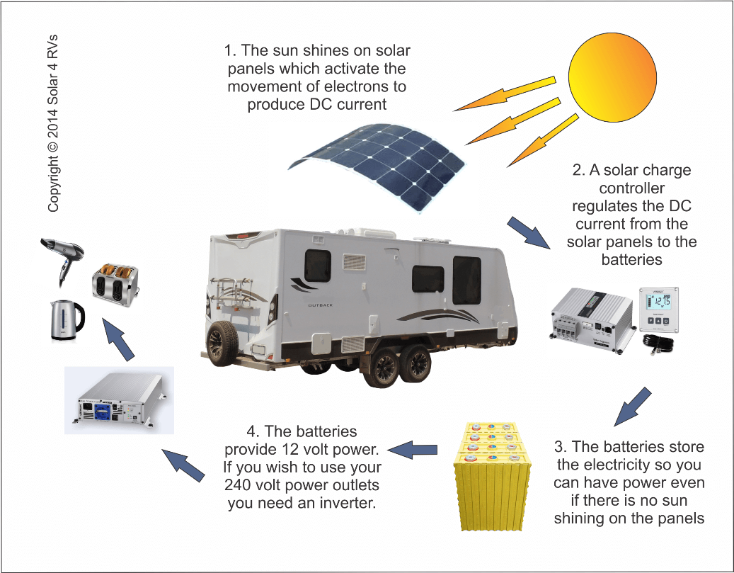 Buyer Guides Solar Simplified How Does An Inverter Work In Rv A Diagram Showing Basic Systems Components